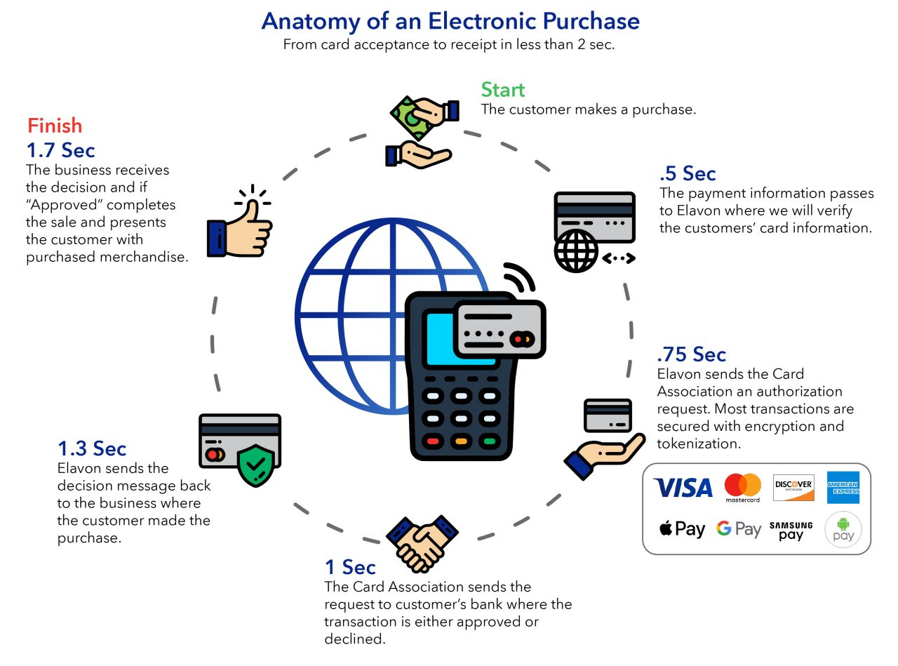 Anatomy of an Electronic Purchase with Elavon